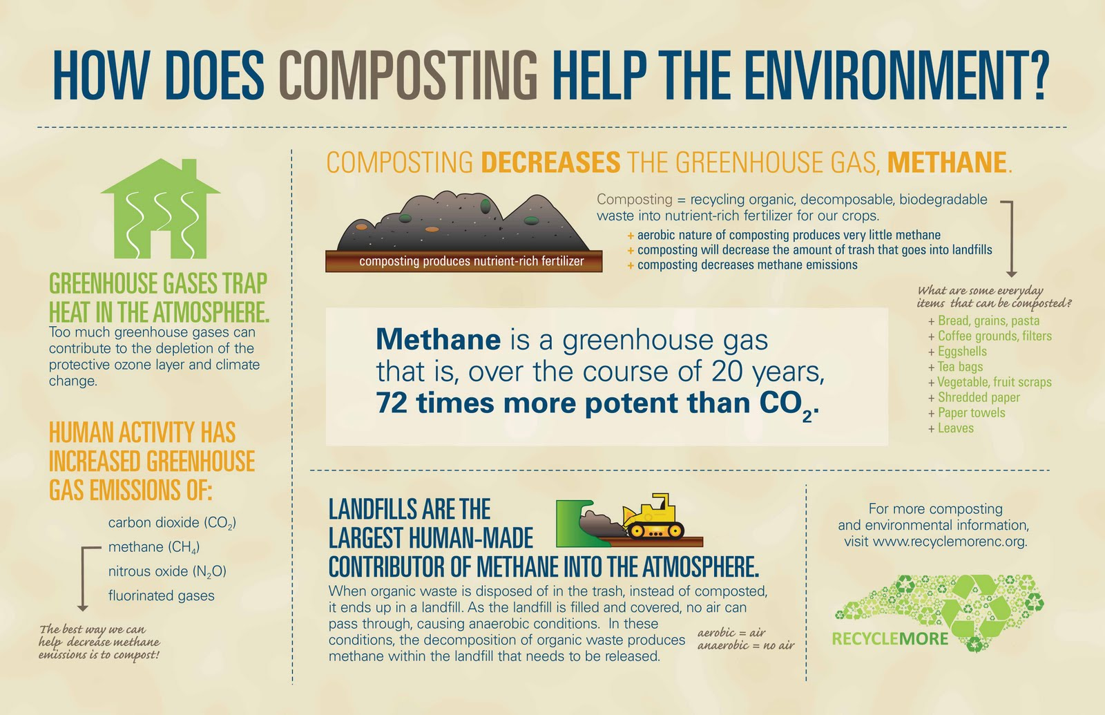 RevisedCompostingPoster