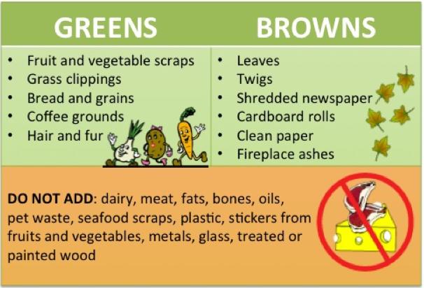 composting-chart